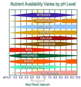 Ph range available nutrients
