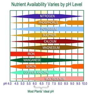 Ph range available nutrients